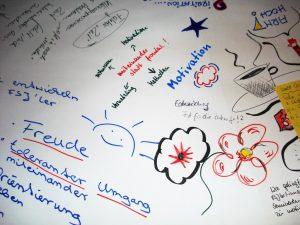 Zeichnungen von Teilnehmern während eines World Cafés