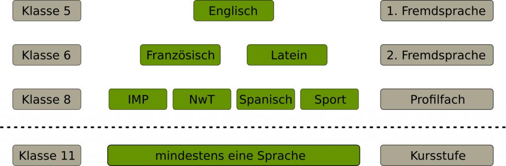 Sprachenfolge inklusive Profilfach