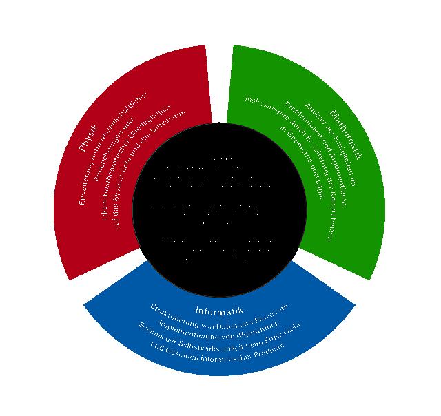 Ziele des IMP-Unterrichts (© Landesinstitut für Schulentwicklung)
